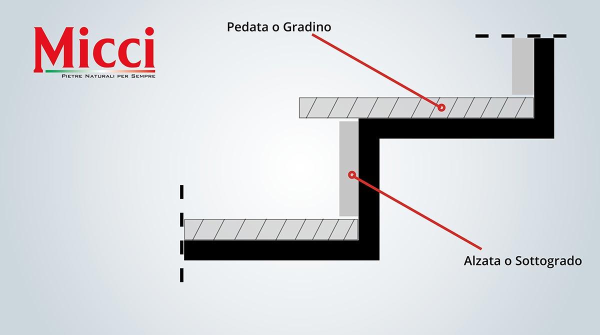 Disegnare Una Scala A Chiocciola scale in pietra: tipologie, modelli e profili realizzabili