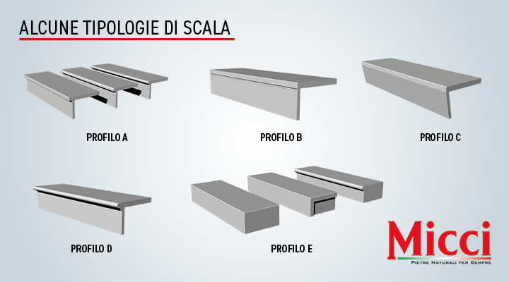 scale in pietra